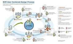 The SCM User-Centered Design Process with the roleplayers. Design Thinking Process, Design Process, User Centered Design, Usability Testing, Design Theory, User Experience Design, Interface Design, Interactive Design, Ux Design