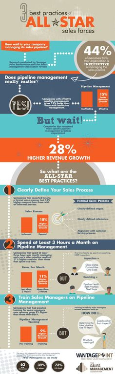 Research shows that effective pipeline strategies may boost revenue as much as 18 percent - 3 Best Practices of All-Star Sales Forces (Infographic)
