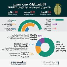 الانفجارات في مصر منذ تفويض السيسي 24/7/2013 وحتى الآن
