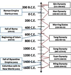 Hr 02 China Timeline Jpg Chinese Dynasties Video Notes Hr, Drawing Great Wall Of China Timeline World History Lessons, History Class, Qin Dynasty, Video Notes, History Activities, History Timeline, Asian History, Ancient China, Home Schooling