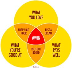 Setting goals? - Look for that sweet spot that balances your talents, passions and the needs of the market!