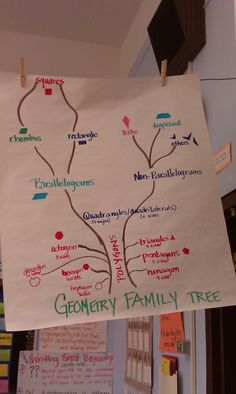 I love this Geometry Family Tree posted in a 4th grade classroom!