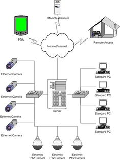 Marvelous Cctv Systems