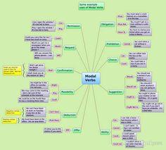 Modal Verbs Mind Map