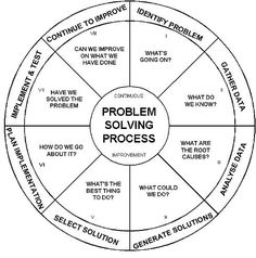 Occam& Razor: The simplest solution is always the best & Interaction Design Foundation Coping Skills, Life Skills, Skills To Learn, Problem Solving Skills, Interaction Design Foundation, Change Management, Business Management, Time Management, Conflict Resolution