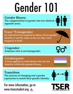 Difference between transsexual and transgender