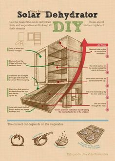 Solar Dehydrator DIY.  Infographics: Victor Paiam.