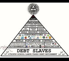 """Jeff Davis Show - NWO Hierarchy Organizational chart of Rulers & think tanks These groups have been investigated by decades long researchers, including myself. """"I suspect there's more groups, without any publicly approved Information"""" - Jeff Davis, Terre Plate, Staff Sergeant, Freemasonry, Conspiracy Theories, History Facts, Writing, Twitter, Historia, Freemason"""