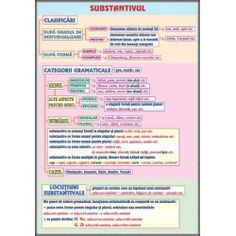 Substantivul / Cazurile substantivului Teacher Supplies, Fractions, Kids Education, Kids And Parenting, Good To Know, Grammar, Periodic Table, Knowledge, Bullet Journal