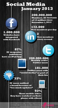 #SocialMedia #Infographics - The State of Social Media - January 2013 #Infografia