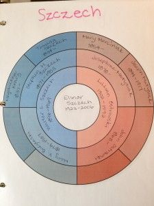 101 best heritage charts images on pinterest in 2018 family trees