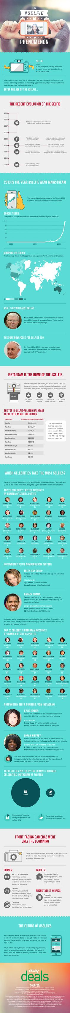 Find out more than you ever wanted to know about the #selfie, including which celebrities are the most narcissistic when it comes to social media.