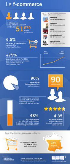 F-commerce : la percée