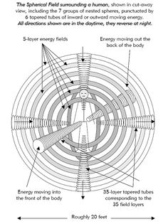 If you look at the emotional vibrational frequency chart