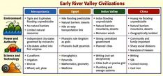 essay on egyptian civilization Unit Neolithic Revolution & River Valley Civilizations - Caney . 7th Grade Social Studies, Teaching Social Studies, Teaching History, Agricultural Revolution, World History Lessons, Indus Valley Civilization, World Geography, Ancient Civilizations, History Timeline
