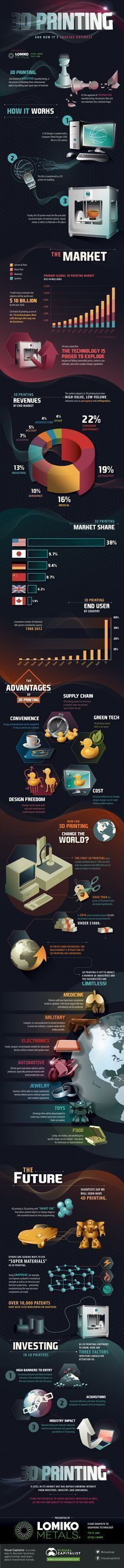 Awesome new 3D Printing Infograph #3dprintinginfographic