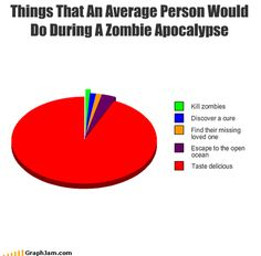 Things an average person would do during a Zombie apocalypse.