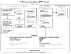 Human Perfomance Model based on outcomes comparing current performance, productivity, and other specific measures to what is desired. Conduct a Gap analysis-- PLAN ASSESSMENT, design interventions or methods to attain.  HPT-Model-2012.jpg (953×728)