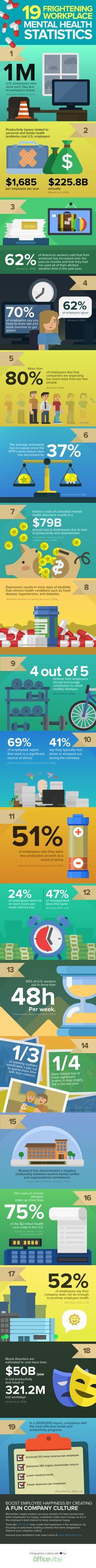 19 Frightening Workplace Mental Health Statistics