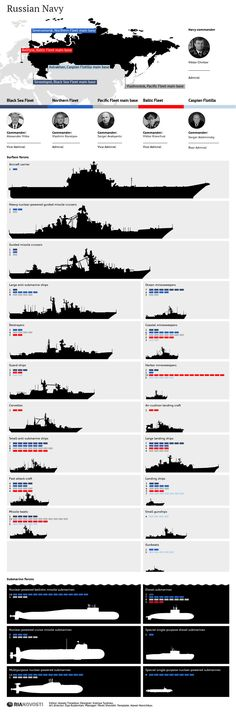This infographic shows the scope of Russia's naval force. Russia Sending Warships To Mediterranean As U. Prepares To Strike Syria Military News, Military Weapons, Military Art, Military History, Military Ranks, Poder Naval, Soviet Navy, Navy Marine, Navy Ships