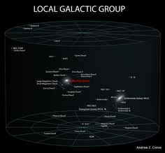 Our Local Galactic Group