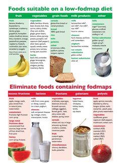 JyB - Juventud y Belleza: La dieta FODMAP: posible solución frente el colon irritable y problemas gástricos