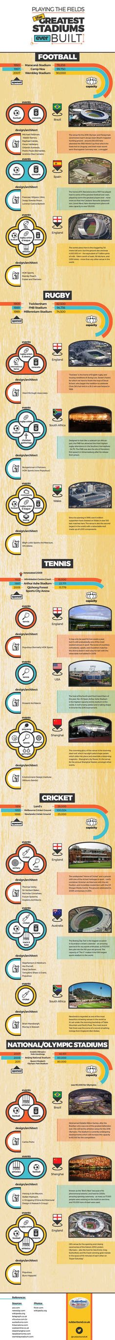infographic, reader submitted content, sports stadiums, stadium, stadium design, olympic stadium, national stadium, RubberBond