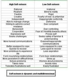 Low self esteem vs high