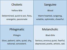 Phlegmatic test