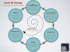 The cycle of change. Leaders are experts at this.