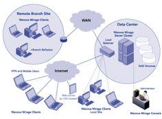 Colocar inteligência na virtualização de desktops