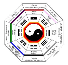 here 39 s how to define the classical feng shui bagua of your home or office in 3 easy steps. Black Bedroom Furniture Sets. Home Design Ideas