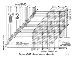 Download PDF version of Tesla Coil Resonance Graph by Nikola Tesla