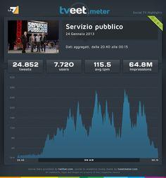 """La puntata di """"Servizio pubblico"""" del 24 gennaio 2013, ha coinvolto 7.720 utenti che hanno prodotto 28.852 tweet con una media di 115,5 tweet al minuto."""
