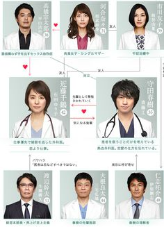 Doctors' Affairs: Saito Takumi, Ishida Yoriko, Aibu Saki, Hirayama Hiroyuki. #jdrama Japanese Drama, Drama Series, Long Time Ago, Love Life, Doctors, Doctor Who, Movies And Tv Shows, Affair, Movie Tv