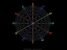 Stillness in the Storm : Geometry of Music: Basics of the Music System