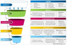 social media funnel inbound marketing funnel - tristanelosegui com