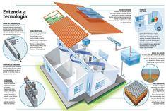 Arquitetura Sustentavel: Casas Sustentáveis