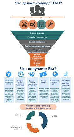 Контекстная реклама в Google Adwords и Яндекс.Директ http://itkp.com.ua