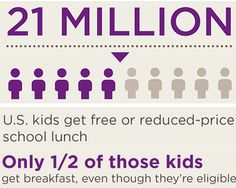 THE IMPORTANCE OF BREAKFAST When a child misses breakfast, their chances to succeed in the classroom and later in life is drastically reduced. That's why the No Kid Hungry campaign is focused on increasing breakfast participation.