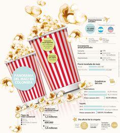 En los cines se vende 48% del maíz pira que se consume en el país