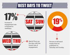 When Is The Best Time To Tweet?