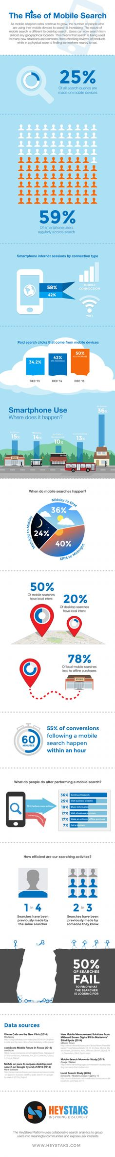 The Rise of #Mobile Search