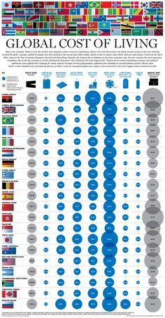Hola: Una infografía con el coste de vida de alguna de las ciudades más importantes del Mundo. Un saludo