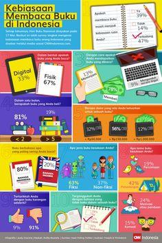 Kebiasaan Membaca Buku di Indonesia