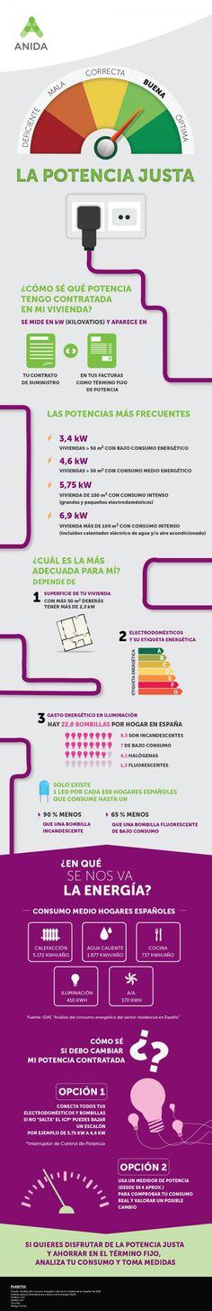 #Infografía sobre las potencias eléctricas más frecuentes y de cuál es la más recomendada para tus necesidades en casa. Haz un repaso a todas las infografías publicadas en el #BlogAnida: http://blog.anida.es/categoria/infografias/?utm_source=pinterest&utm_medium=rrss&utm_campaign=infografias