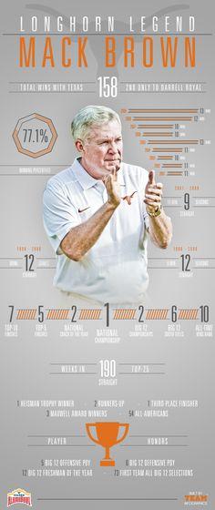 2013 Mack Brown Infographic by Joe Centeno, via Behance