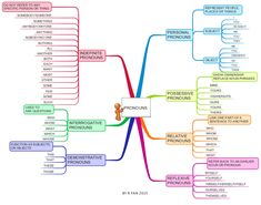 A pronoun is one of the parts of the speech and is a word that takes the place of a noun. This mind map shows the different types of pronouns with … Learn English Grammar, English Study, English Lessons, Teaching English, English English, English Writing, French Lessons, Spanish Lessons, Teaching Spanish