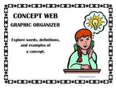 Concept Map / Web Graphic Organizer Concept Web, Graphic Organizers, Teacher Newsletter, Teacher Pay Teachers, Nonfiction, Back To School, Science, Organization, Teaching