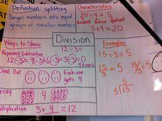 Associative Property multiplication anchor | Math Workshop Adventures: Multiplication and Division